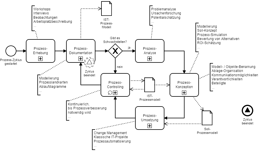 Heerdt-Training BPMN-Prozess-Kreislauf