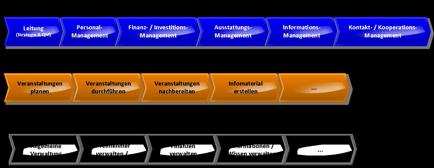 Heerdt-Training WKD Prozesslandkarte